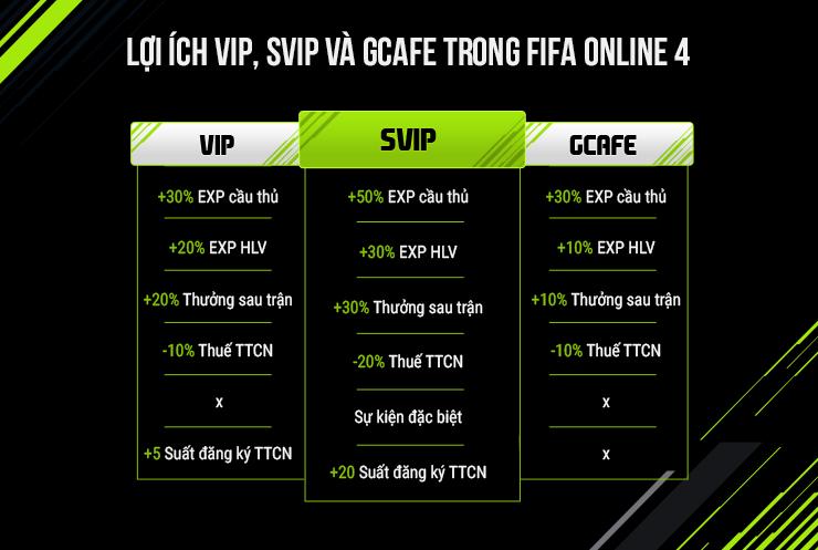 Lợi ích VIP, SVIP và Gcafe trong FIFA Online 4